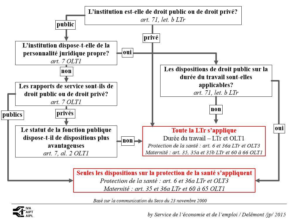 e3c0b7ad8ac Entreprises publiques applicabilité - Loi fédérale sur le travail ...